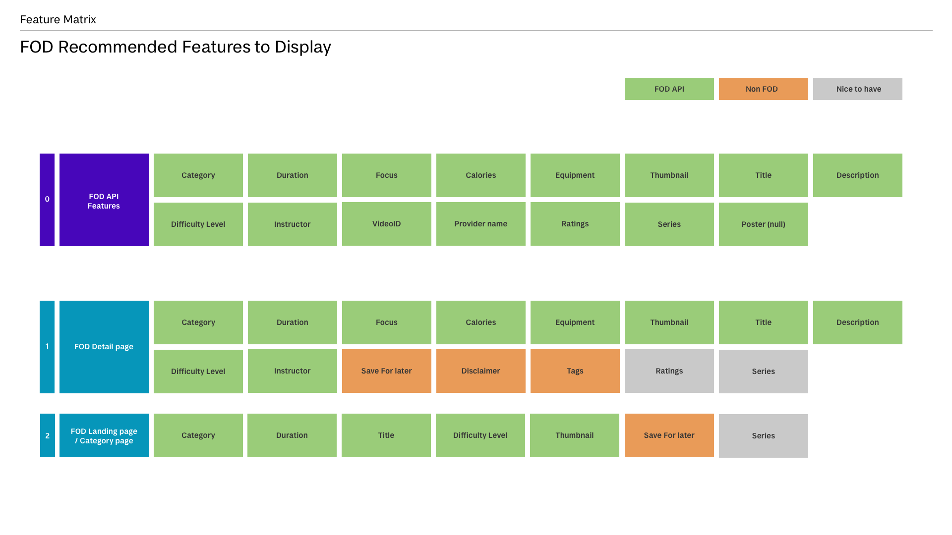 FOD-Recommended-API-Features-to-Display