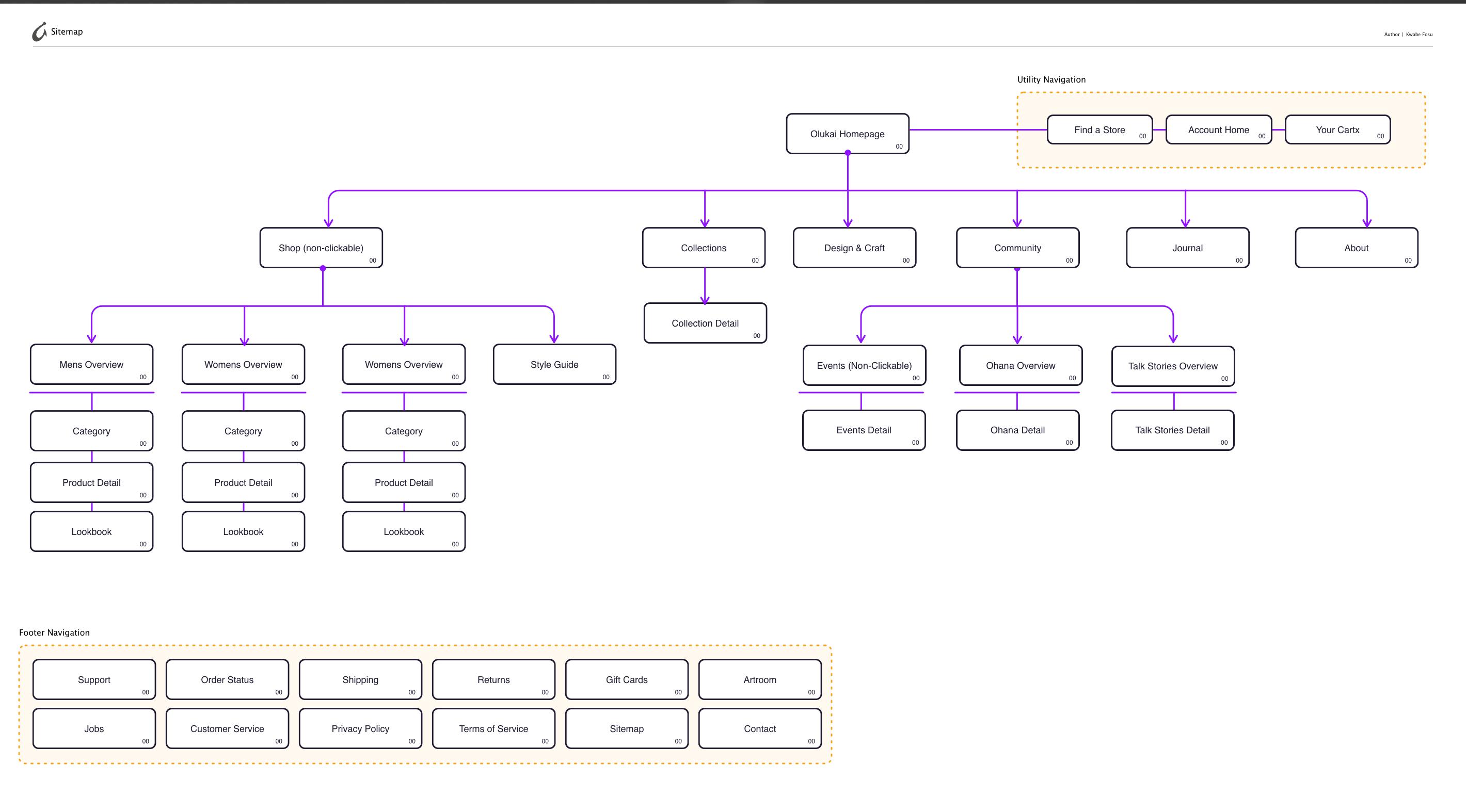 Olukai_Visual_Sitemap